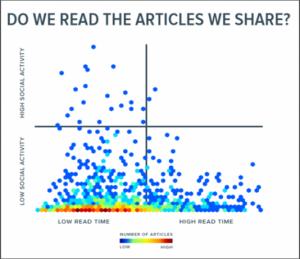 """""""Lesen wir die Beiträge, die wir teilen?"""" - Quelle: OnlineMarketing / Chartbeat 2014"""